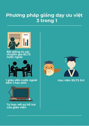 phuong-phap-giang-day-3-trong-1-ielts9.0
